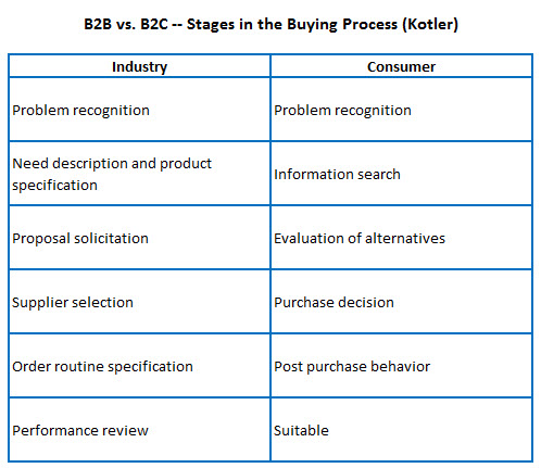 types of buying behaviour essay example Consumer behaviour theories consumer  product because it provides both types of benefit for example,  example a consumer might keep buying groceries at the.