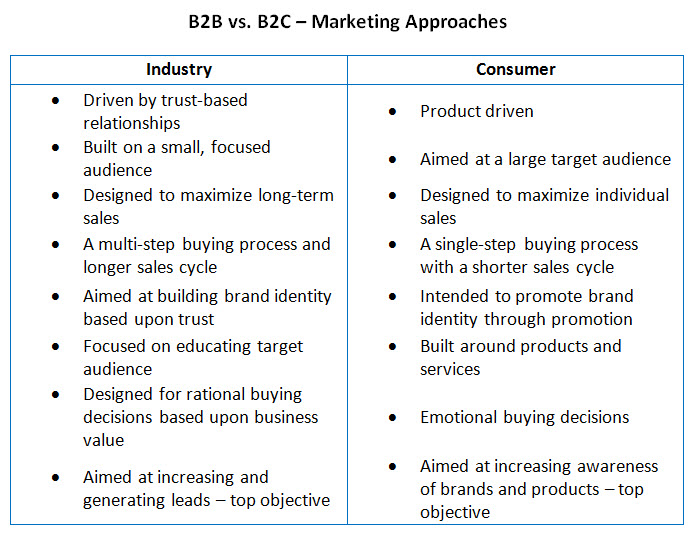 disadvantages b2c In this article, we'll explore the disadvantages of a mass communication  approach to business-to-consumer (b2c) communication and how digital  media.