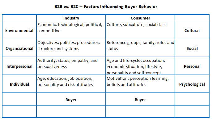 B2B_vs_B2C_Factors_Influencing_Buyer_Behavior.jpg